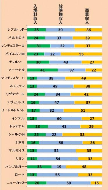 2011-12シーズンのビッグクラブ収入内容(構成比・%)